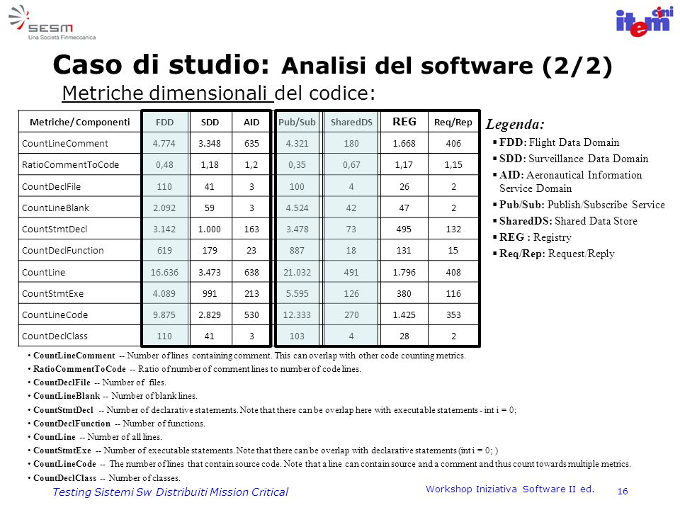Caso di studio: Analisi del software (2/2)