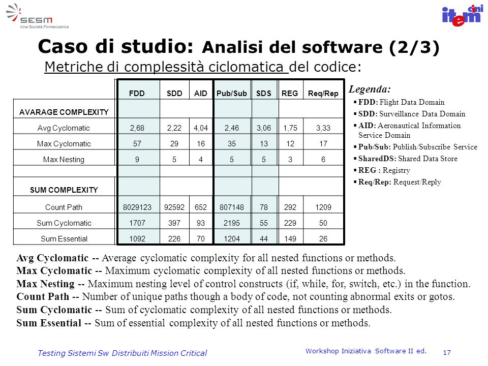 Caso di studio: Analisi del software (2/3)
