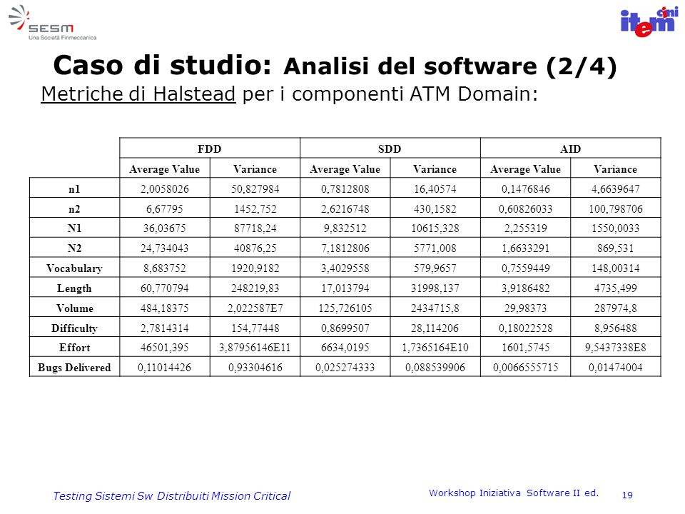 Caso di studio: Analisi del software (2/4)