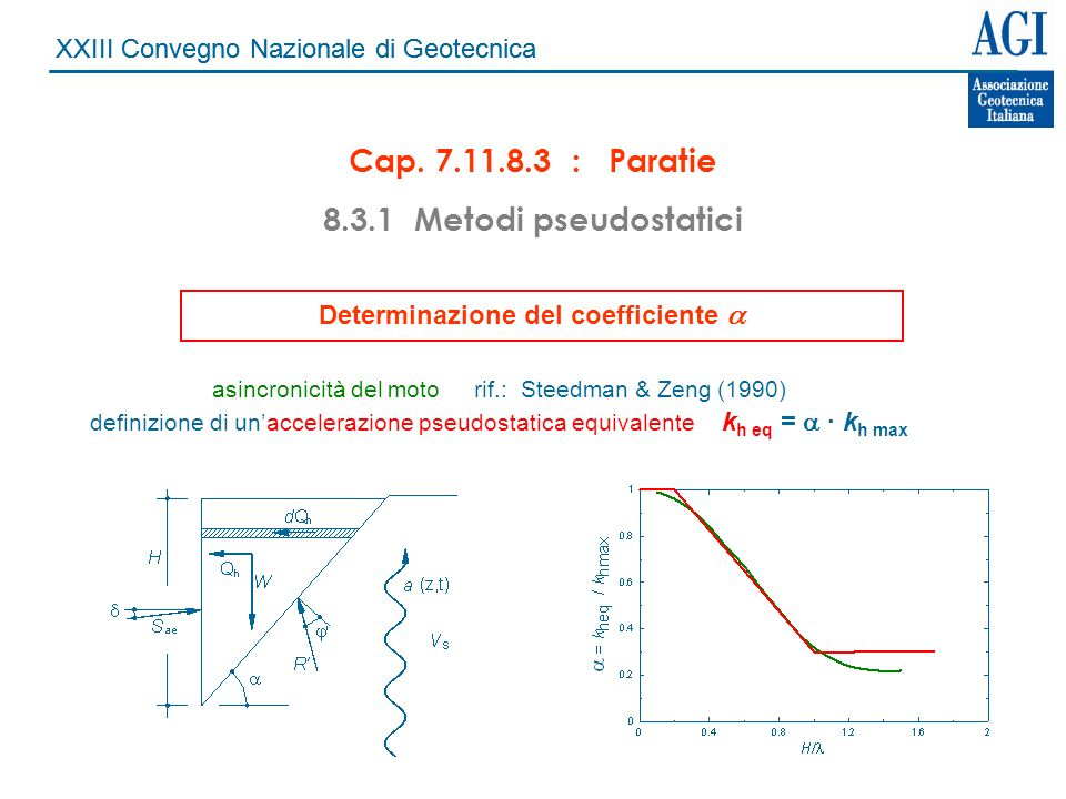 Determinazione del coefficiente a