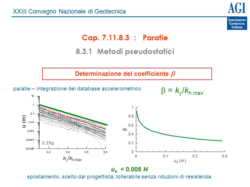 Determinazione del coefficiente b
