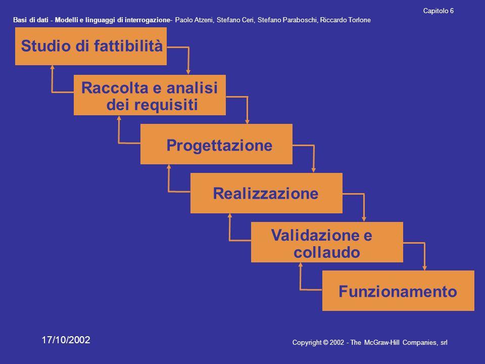 Studio di fattibilità Raccolta e analisi dei requisiti Progettazione
