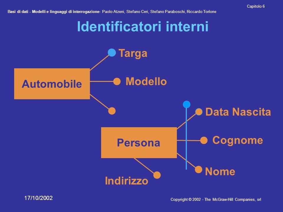 Identificatori interni