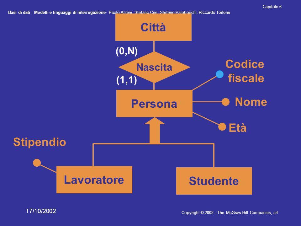 Città Codice fiscale Persona Lavoratore Studente Stipendio