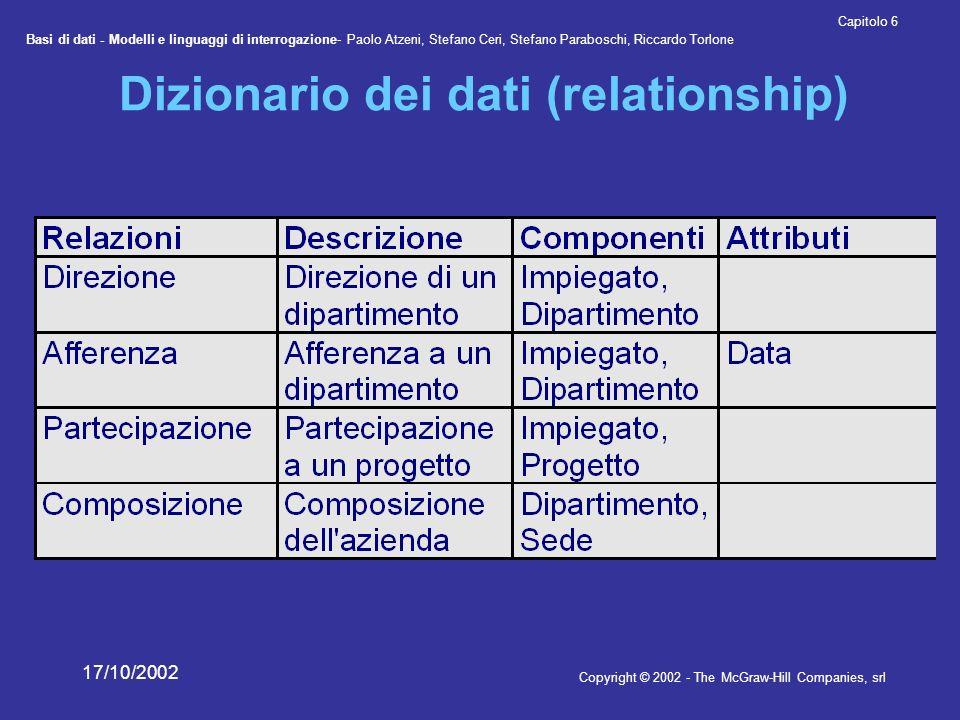 Dizionario dei dati (relationship)