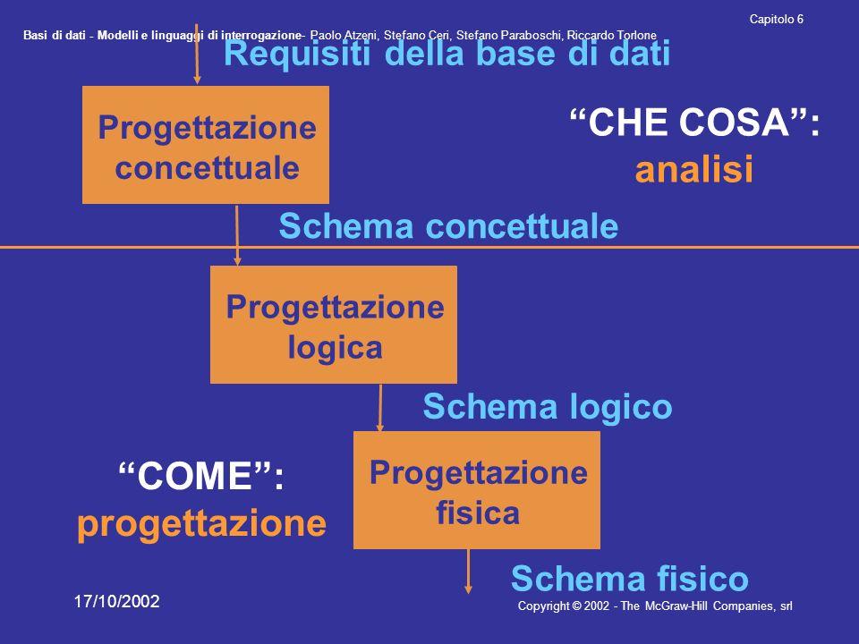 CHE COSA : analisi COME : progettazione