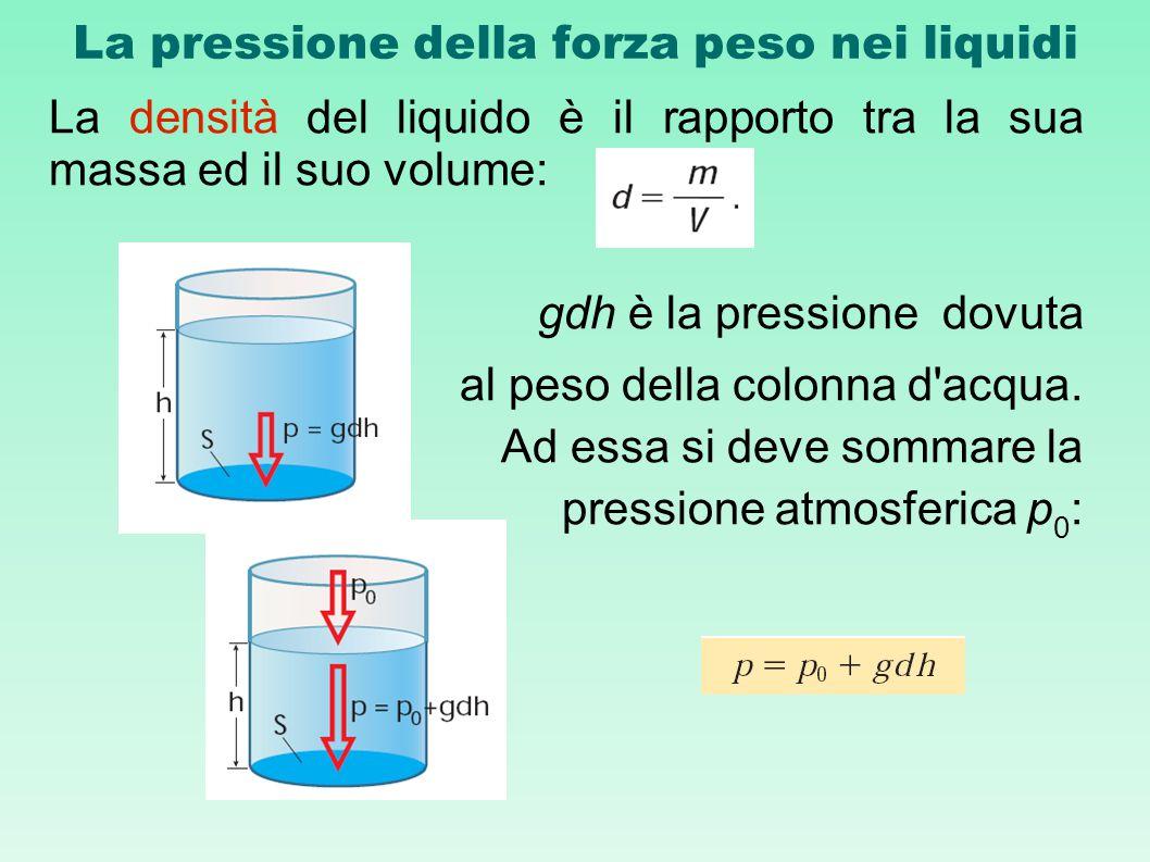 La pressione della forza peso nei liquidi
