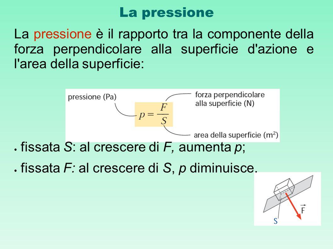 fissata S: al crescere di F, aumenta p;