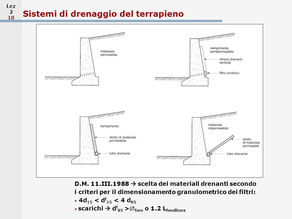 Sistemi di drenaggio del terrapieno