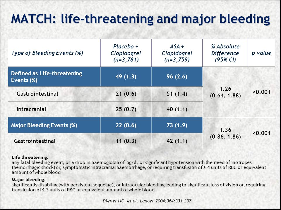 MATCH: life-threatening and major bleeding