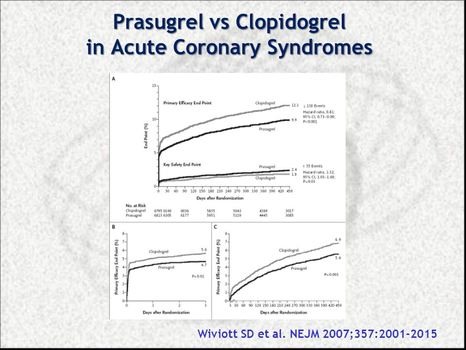 Prasugrel vs Clopidogrel in Acute Coronary Syndromes