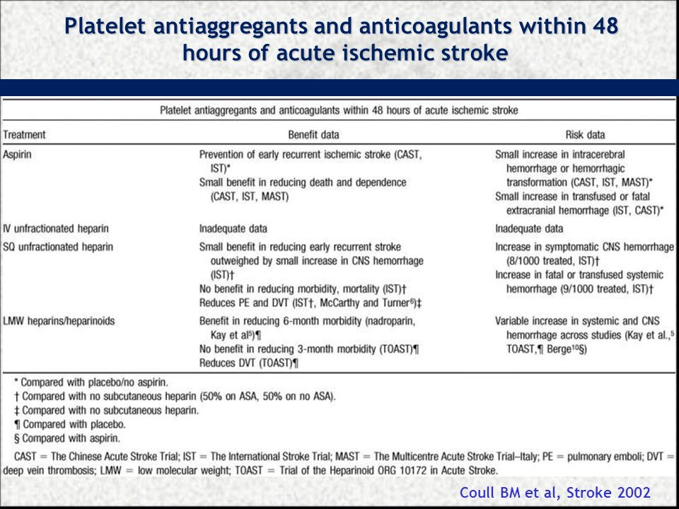 Platelet antiaggregants and anticoagulants within 48