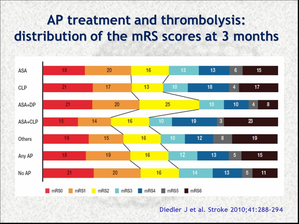 AP treatment and thrombolysis: distribution of the mRS scores at 3 months