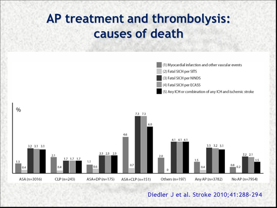 AP treatment and thrombolysis: causes of death