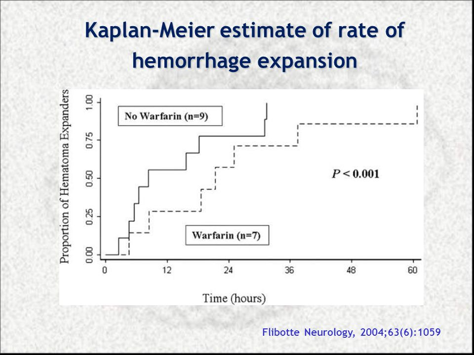 Kaplan-Meier estimate of rate of hemorrhage expansion