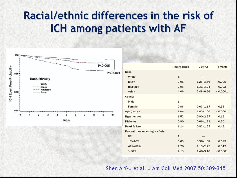 Racial/ethnic differences in the risk of ICH among patients with AF