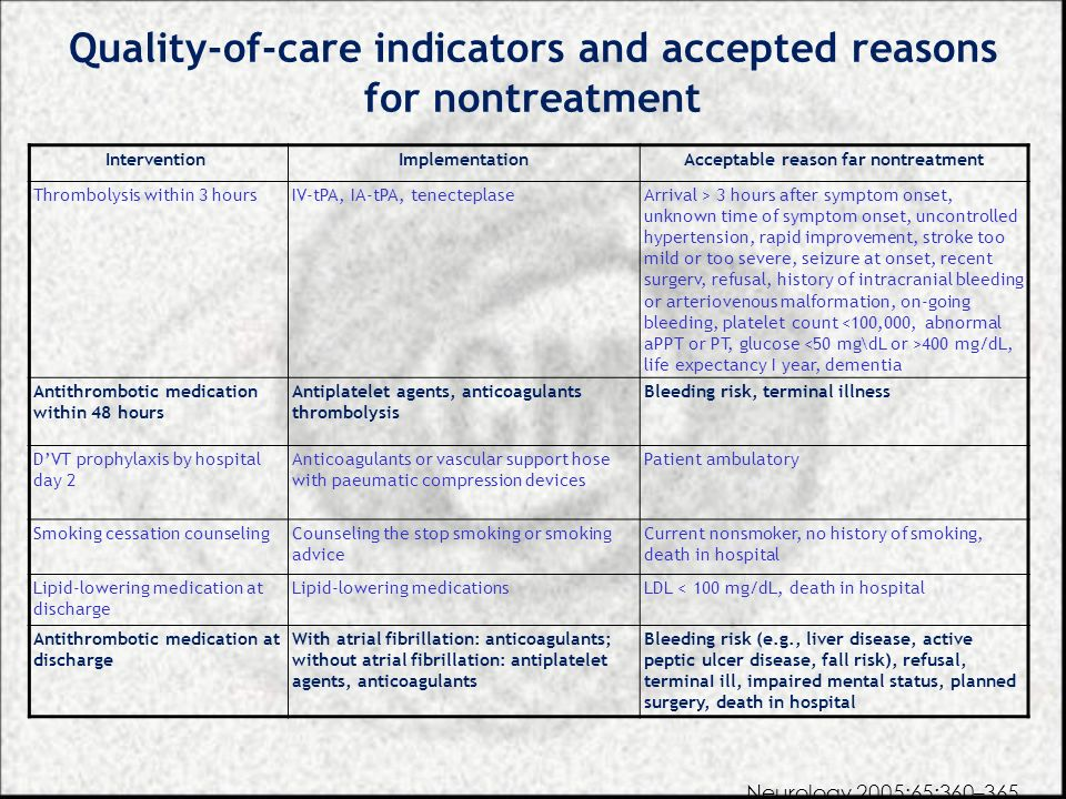 Quality-of-care indicators and accepted reasons for nontreatment