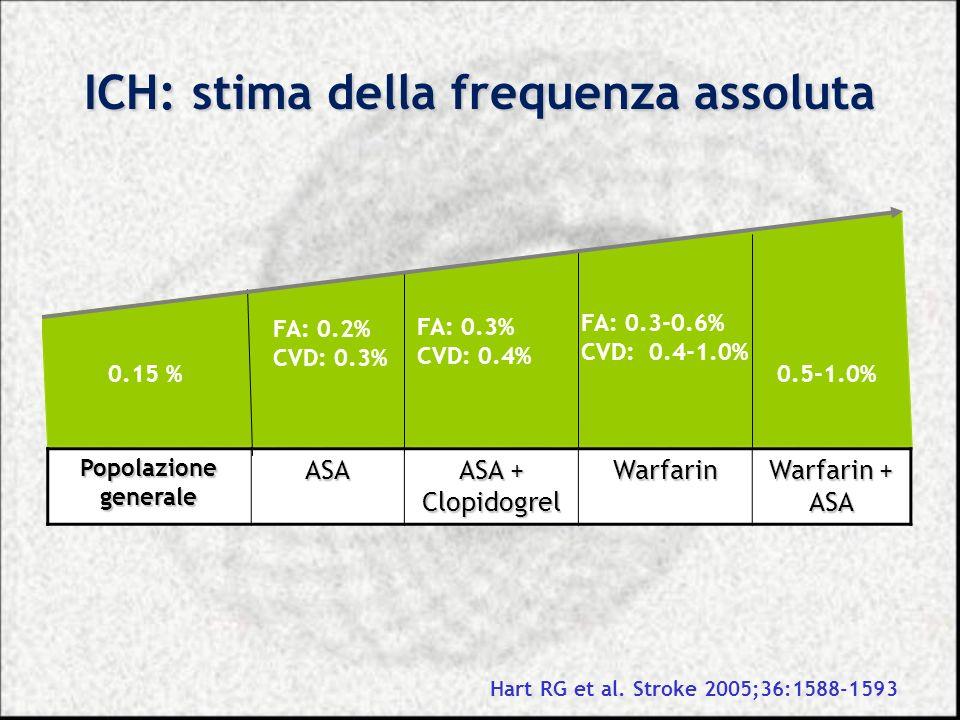 ICH: stima della frequenza assoluta