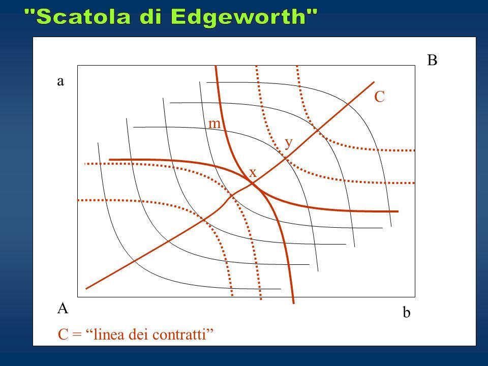 Scatola di Edgeworth B a C m y x A b C = linea dei contratti
