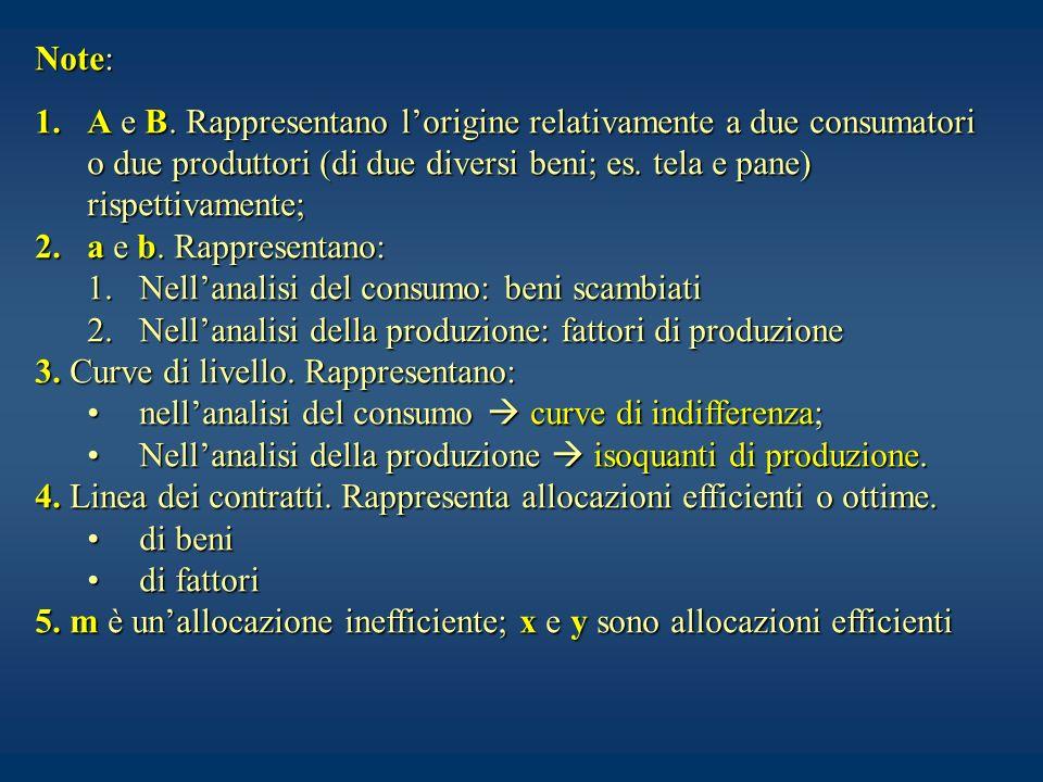 Note: A e B. Rappresentano l'origine relativamente a due consumatori o due produttori (di due diversi beni; es. tela e pane) rispettivamente;