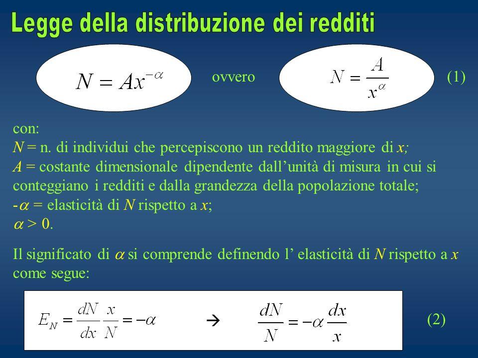 Legge della distribuzione dei redditi