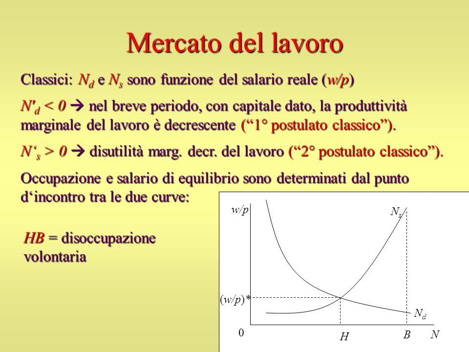 Mercato del lavoroClassici: Nd e Ns sono funzione del salario reale (w/p)
