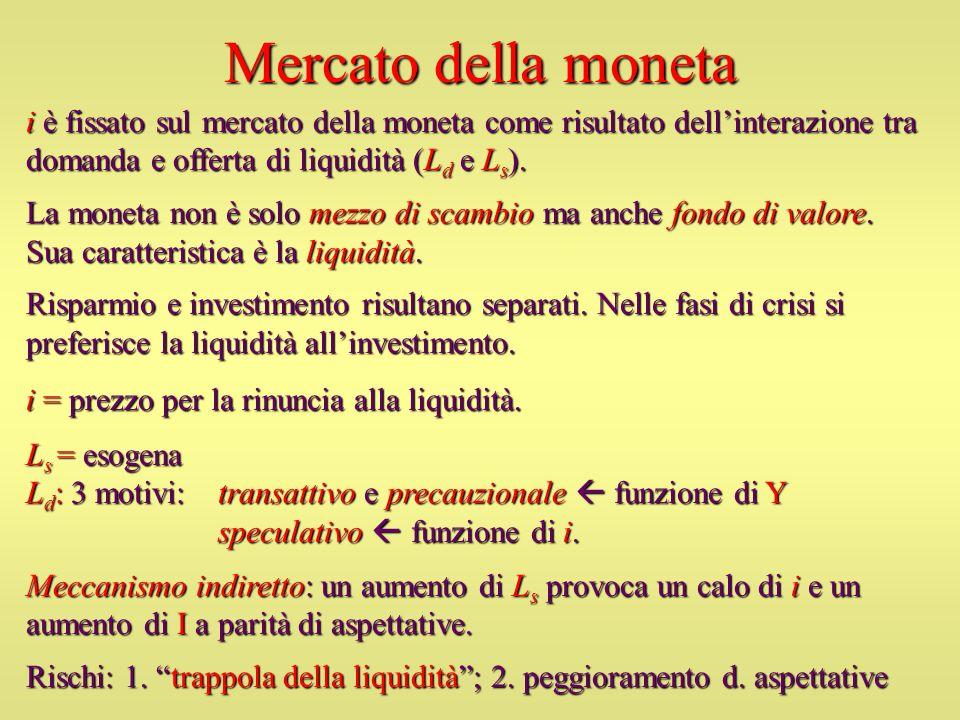 Mercato della moneta i è fissato sul mercato della moneta come risultato dell'interazione tra domanda e offerta di liquidità (Ld e Ls).