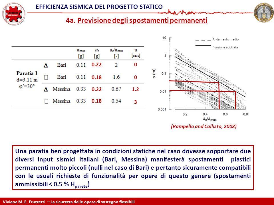 4a. Previsione degli spostamenti permanenti