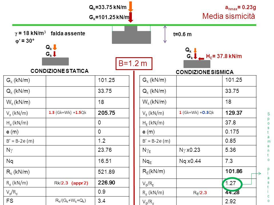 Media sismicità B=1.2 m Qk=33.75 kN/m ahmax= 0.23g Gk=101.25 kN/m