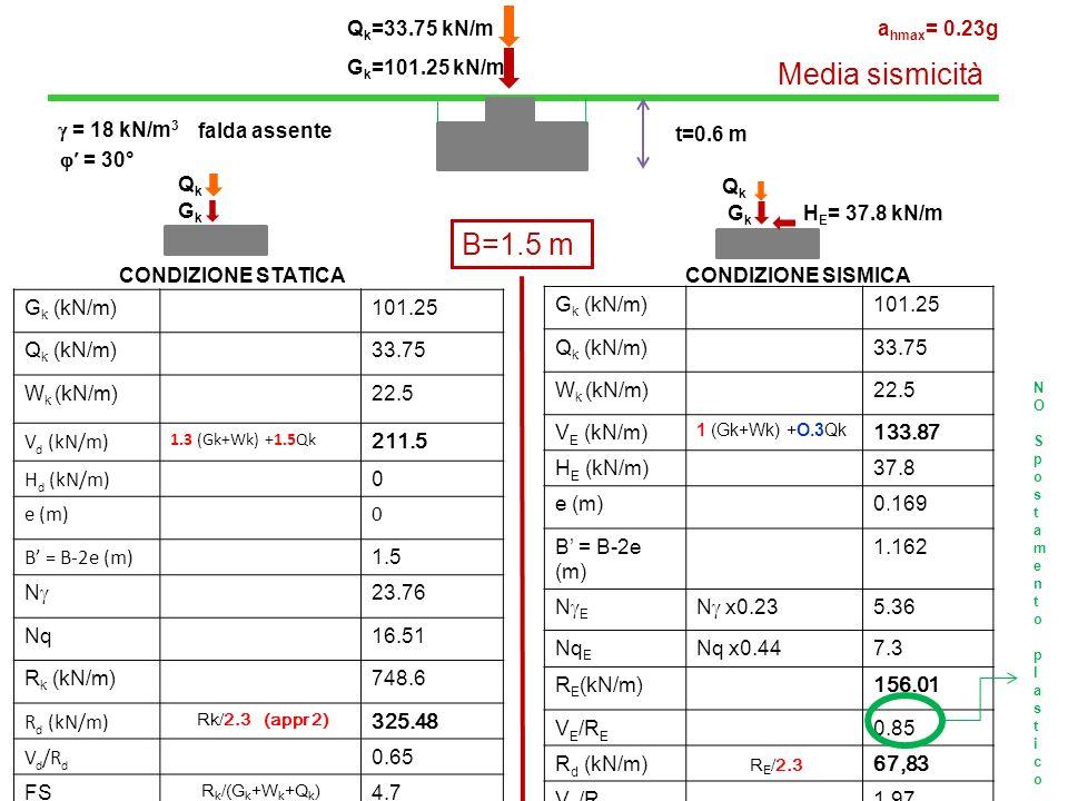 Media sismicità B=1.5 m Qk=33.75 kN/m ahmax= 0.23g Gk=101.25 kN/m