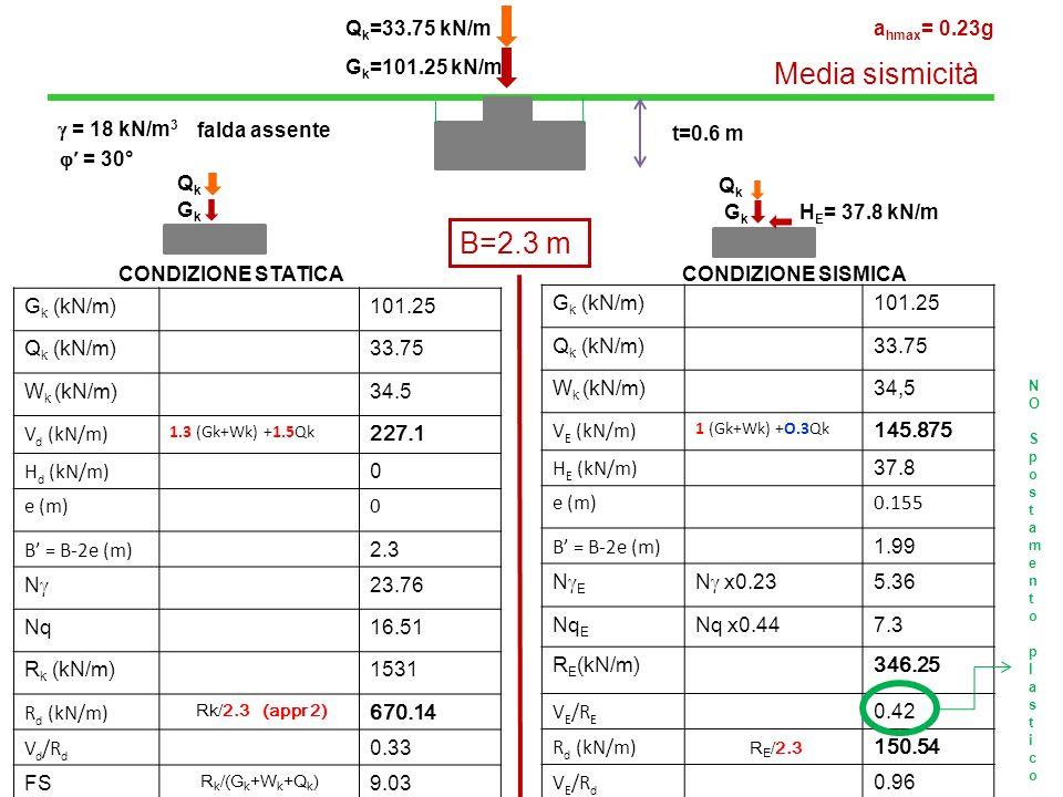 Media sismicità B=2.3 m Qk=33.75 kN/m ahmax= 0.23g Gk=101.25 kN/m