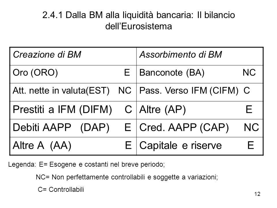 2.4.1 Dalla BM alla liquidità bancaria: Il bilancio dell'Eurosistema