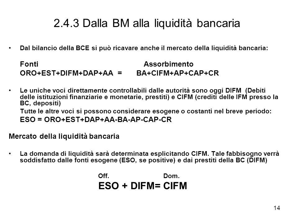 2.4.3 Dalla BM alla liquidità bancaria