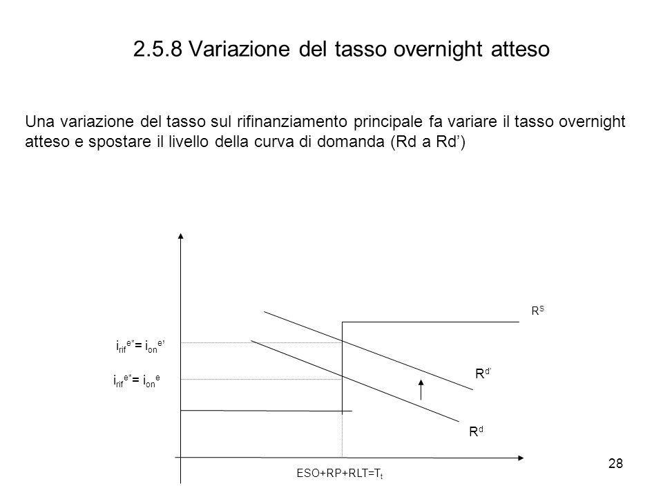 2.5.8 Variazione del tasso overnight atteso