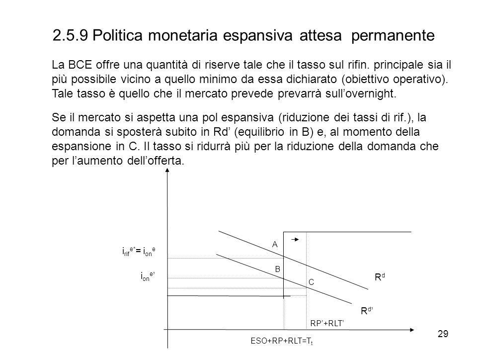 2.5.9 Politica monetaria espansiva attesa permanente