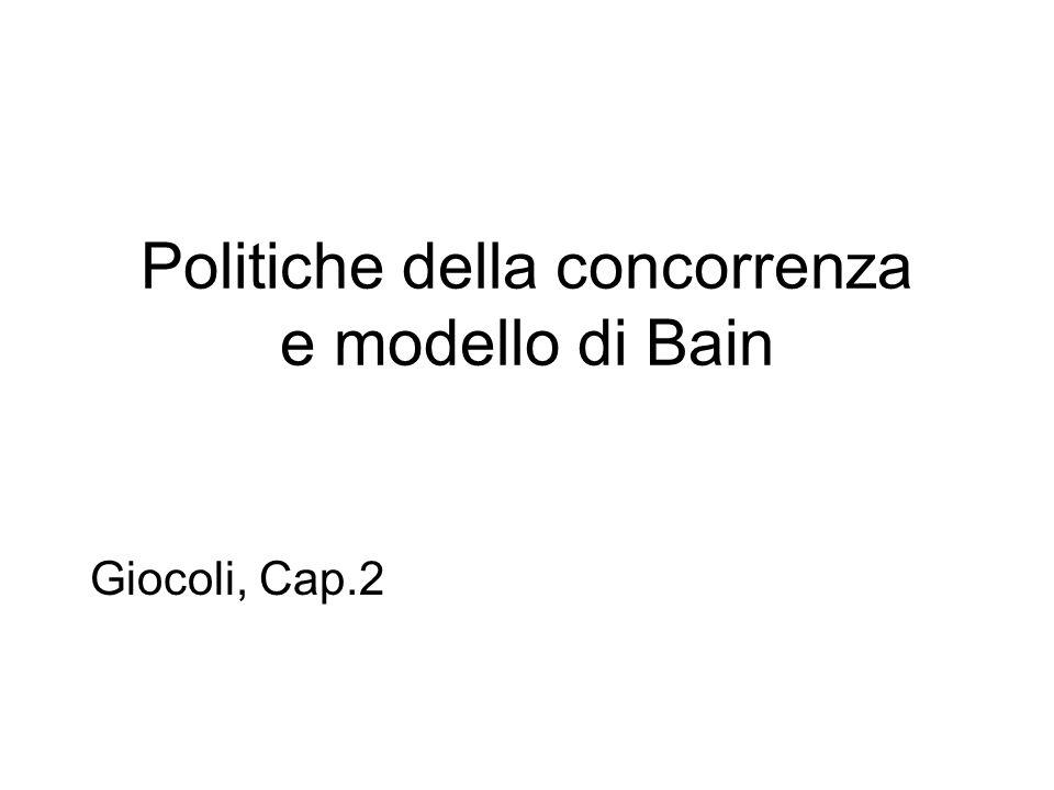 Politiche della concorrenza e modello di Bain