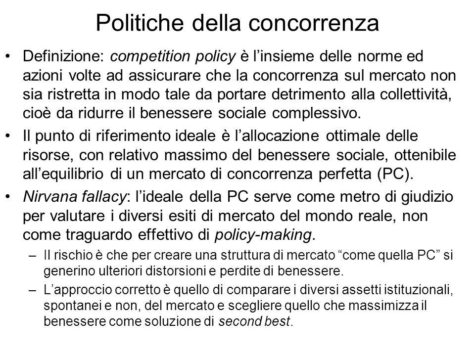 Politiche della concorrenza