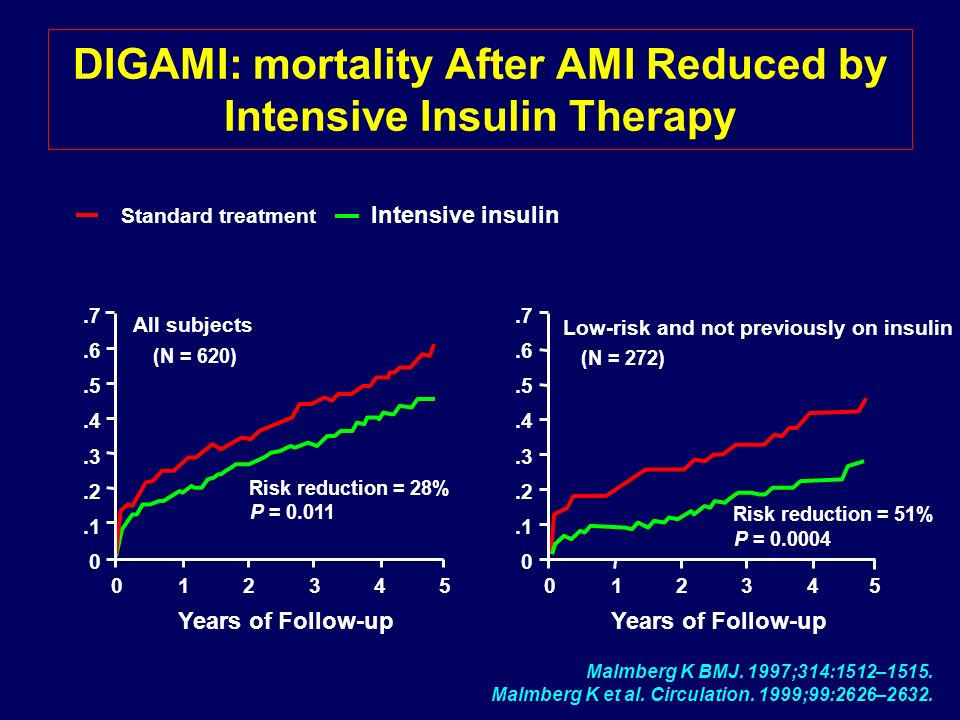 DIGAMI: mortality After AMI Reduced by Intensive Insulin Therapy