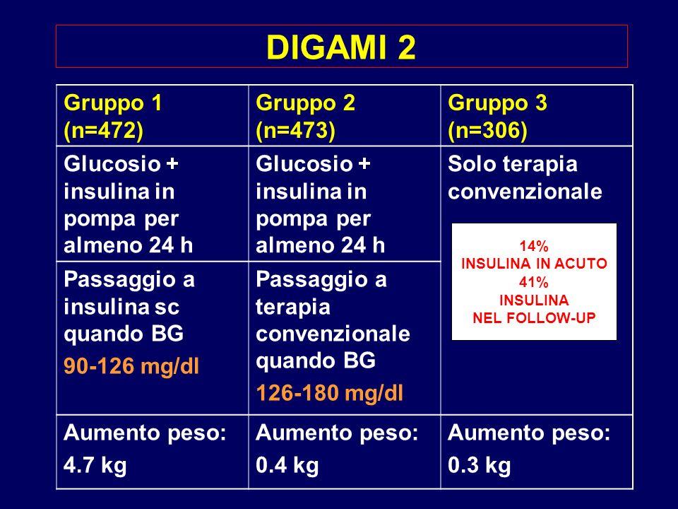DIGAMI 2 Gruppo 1 (n=472) Gruppo 2 (n=473) Gruppo 3 (n=306)