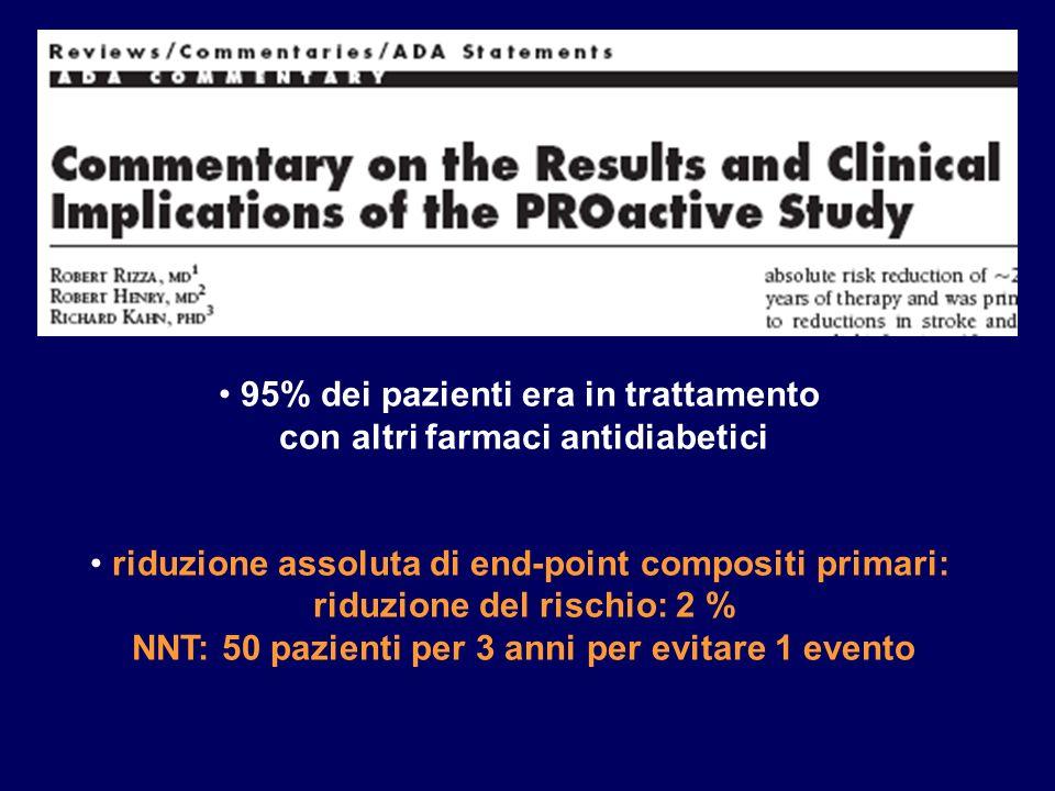 95% dei pazienti era in trattamento con altri farmaci antidiabetici