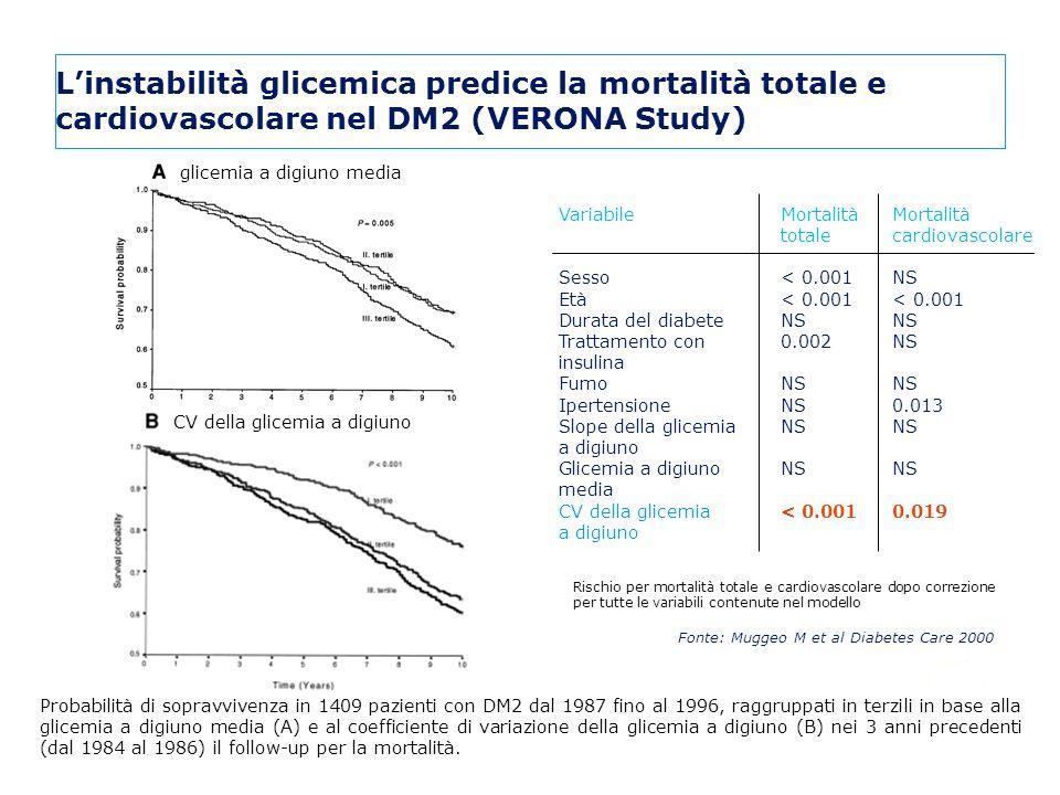 L'instabilità glicemica predice la mortalità totale e cardiovascolare nel DM2 (VERONA Study)