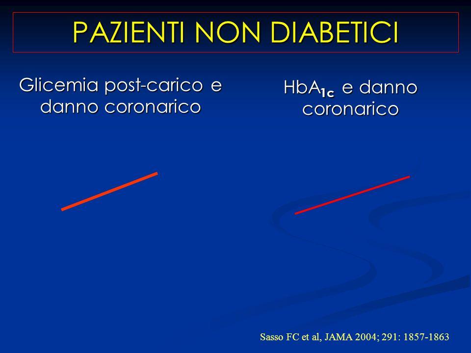 Glicemia post-carico e danno coronarico