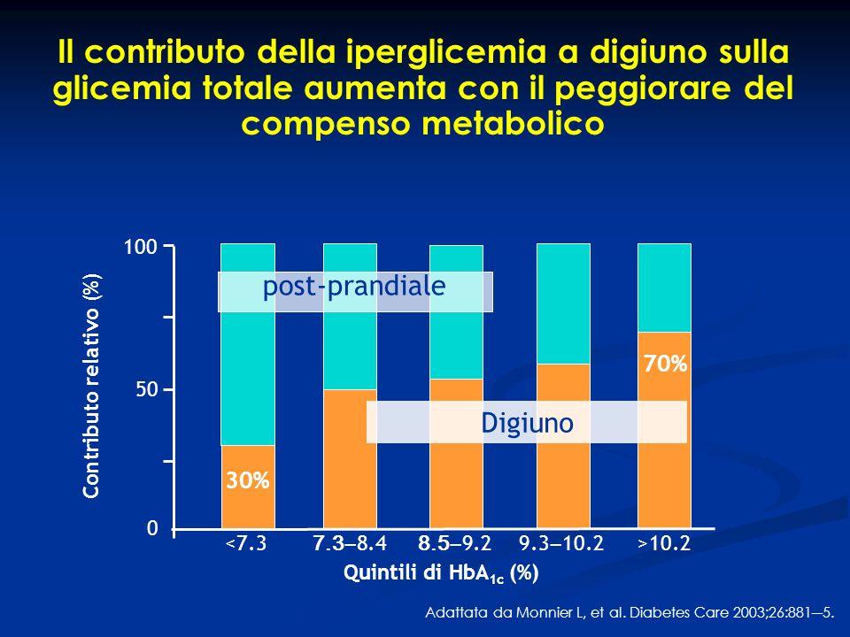 Contributo relativo (%)