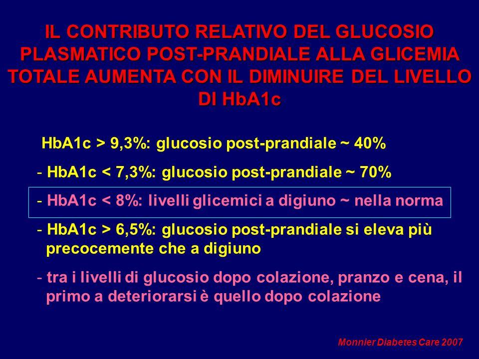 IL CONTRIBUTO RELATIVO DEL GLUCOSIO PLASMATICO POST-PRANDIALE ALLA GLICEMIA TOTALE AUMENTA CON IL DIMINUIRE DEL LIVELLO DI HbA1c