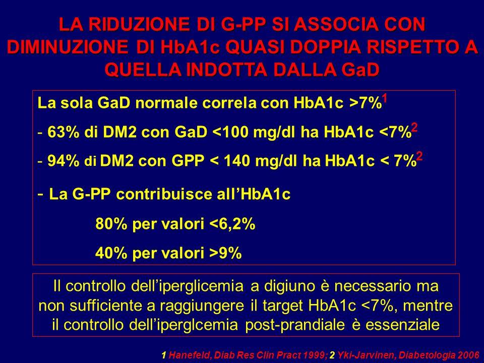 La G-PP contribuisce all'HbA1c