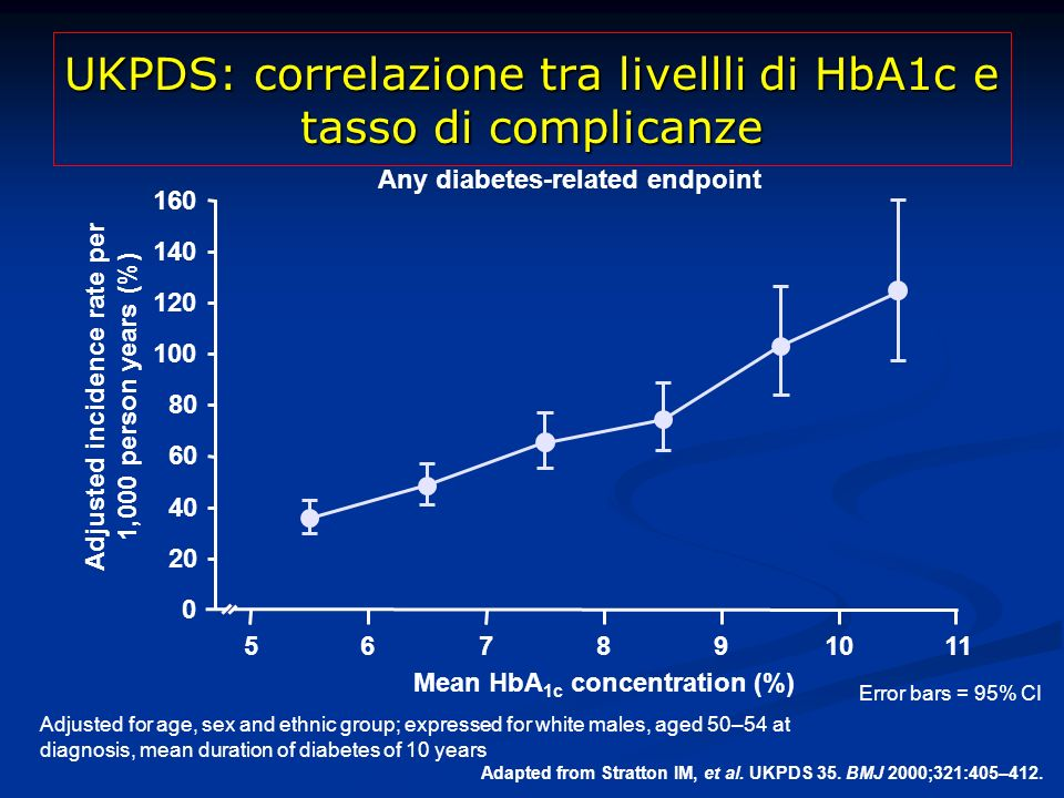 UKPDS: correlazione tra livellli di HbA1c e tasso di complicanze