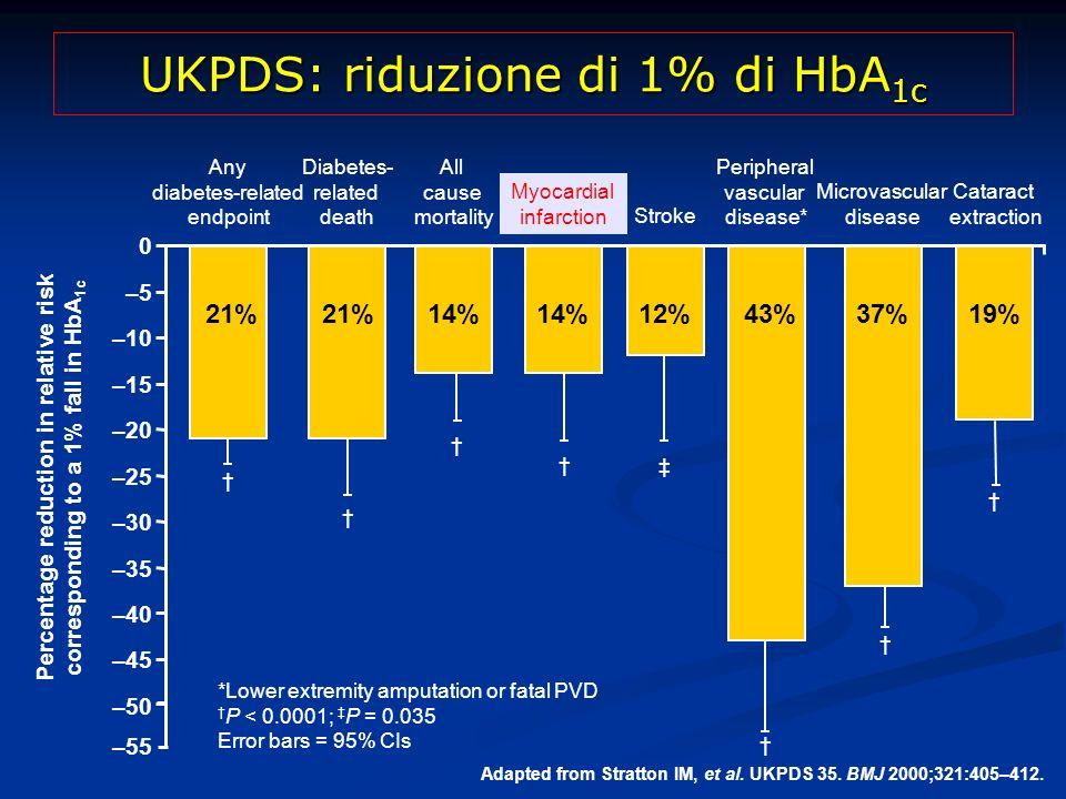 UKPDS: riduzione di 1% di HbA1c