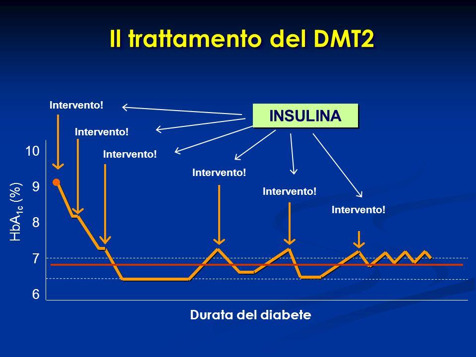 Il trattamento del DMT2 INSULINA 10 9 HbA1c (%) 8 7 6
