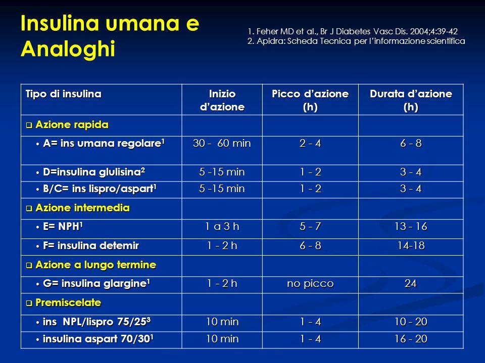 Insulina umana e Analoghi Tipo di insulina Inizio d'azione