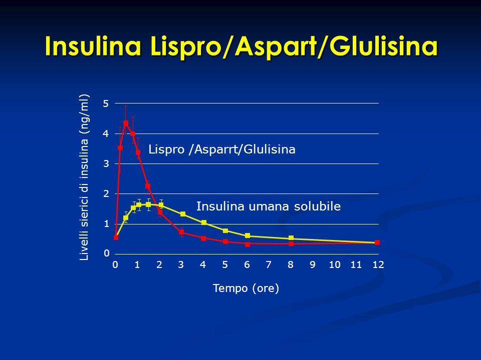 Insulina Lispro/Aspart/Glulisina